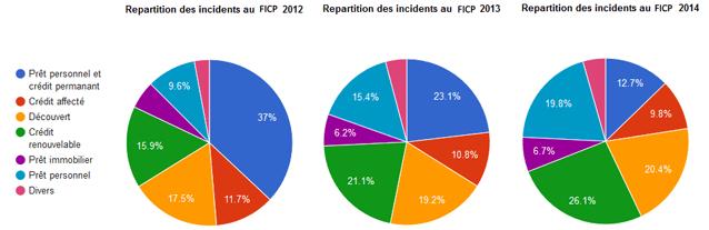 Comment Savoir Si On Est Fiche Banque De France Ficp Credimania