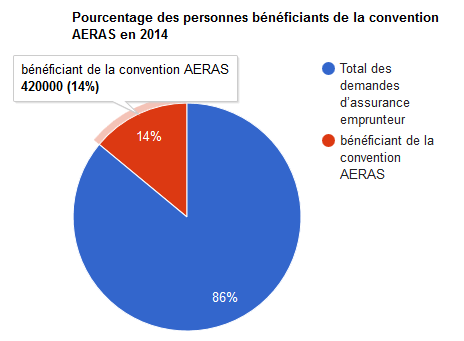 statisticque convention aeras